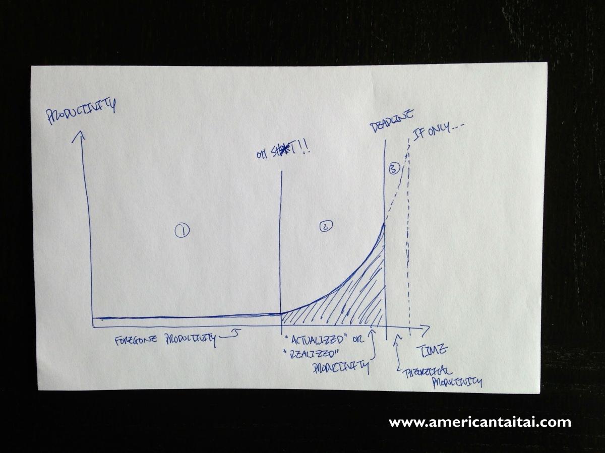 Procrastinator's Dilemma