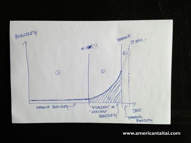 Productivity Graph att
