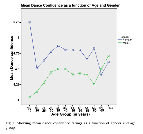 Mean Dance Confidence
